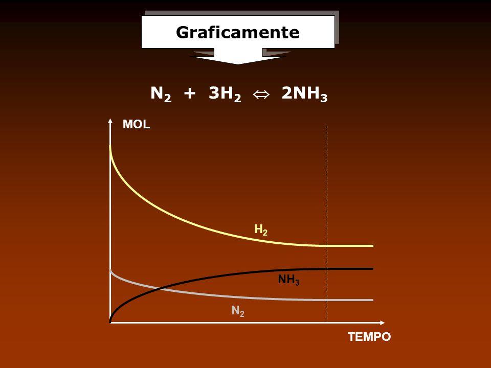Graficamente N2 + 3H2  2NH3 MOL H2 NH3 N2 TEMPO