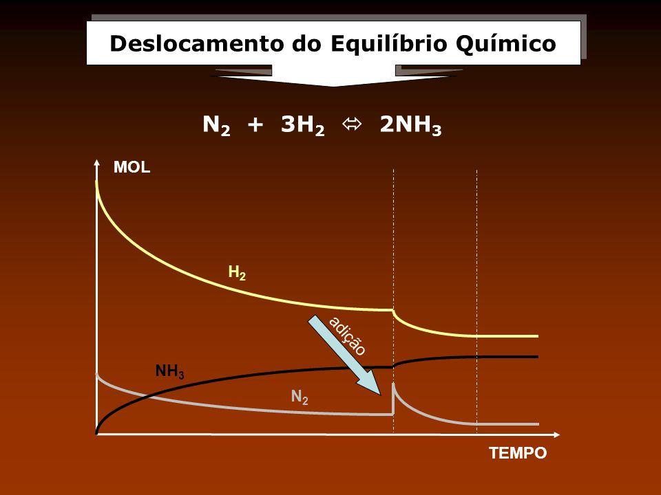 Deslocamento do Equilíbrio Químico