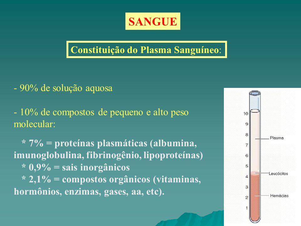 SANGUE Constituição do Plasma Sanguíneo: 90% de solução aquosa