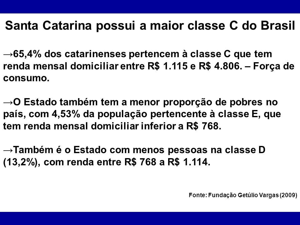 Santa Catarina possui a maior classe C do Brasil
