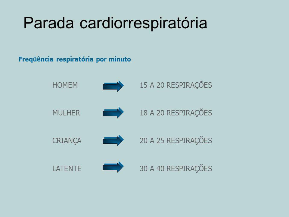 Parada cardiorrespiratória