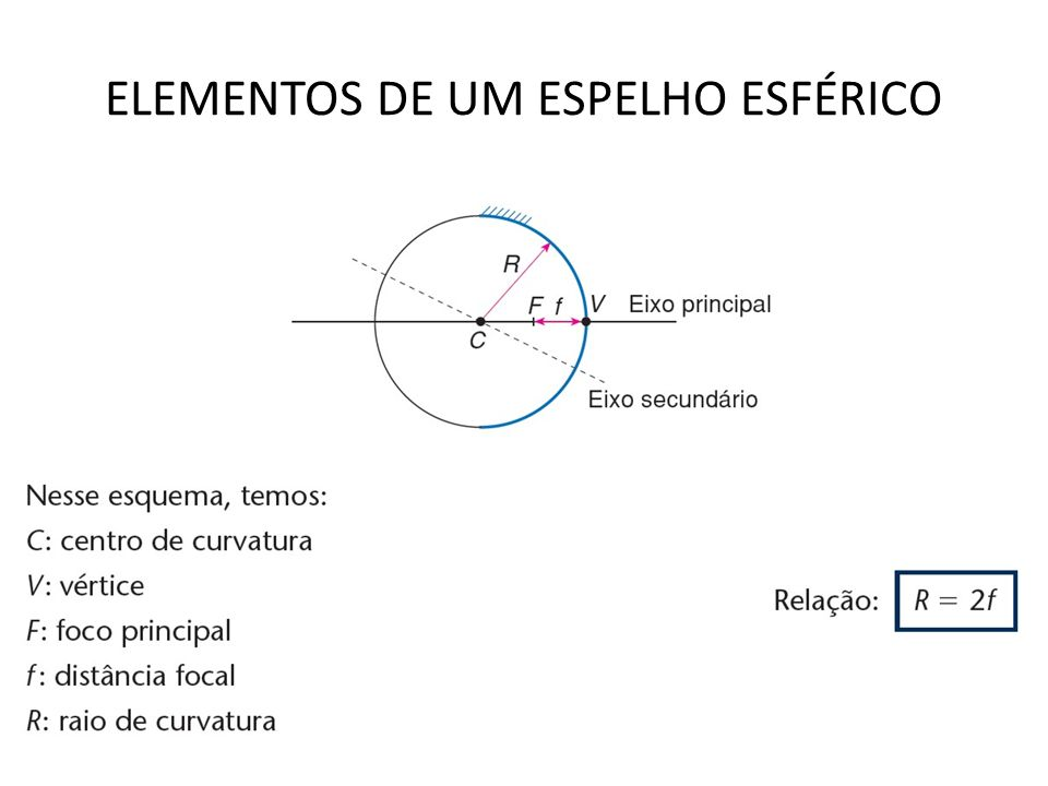 ELEMENTOS DE UM ESPELHO ESFÉRICO