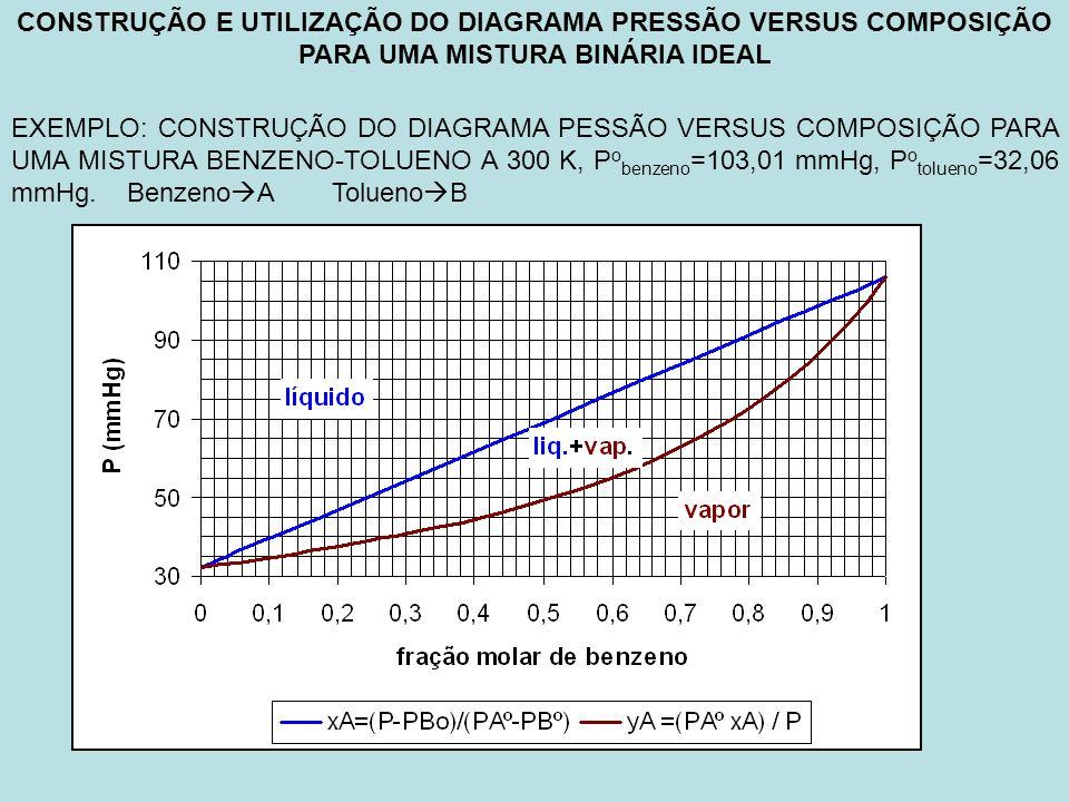 CONSTRUÇÃO E UTILIZAÇÃO DO DIAGRAMA PRESSÃO VERSUS COMPOSIÇÃO PARA UMA MISTURA BINÁRIA IDEAL