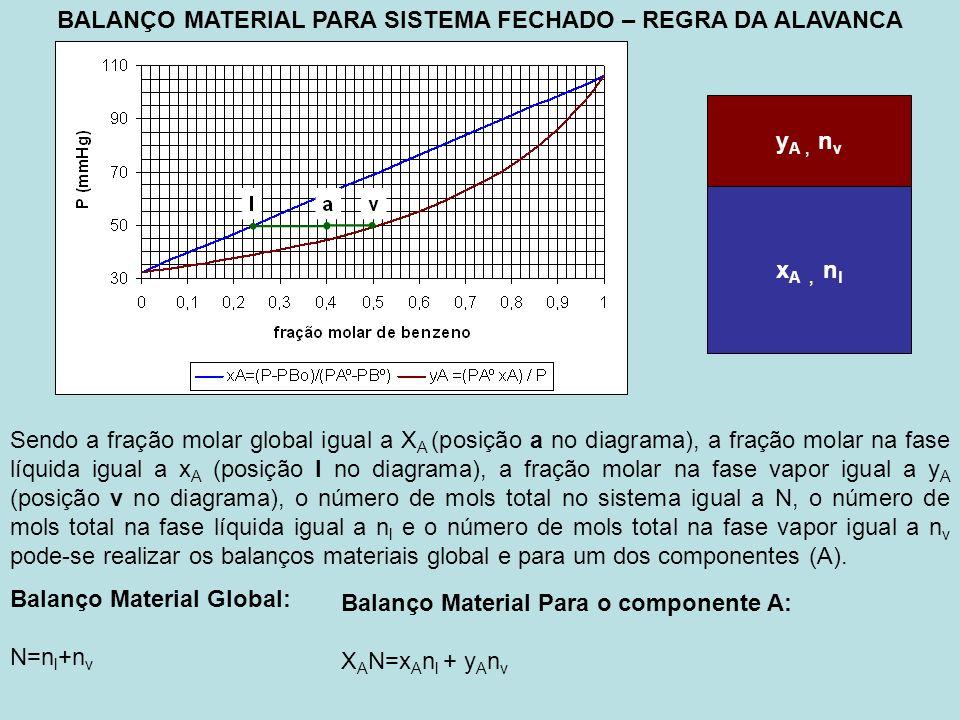 BALANÇO MATERIAL PARA SISTEMA FECHADO – REGRA DA ALAVANCA