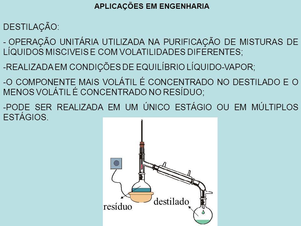 destilado resíduo DESTILAÇÃO: