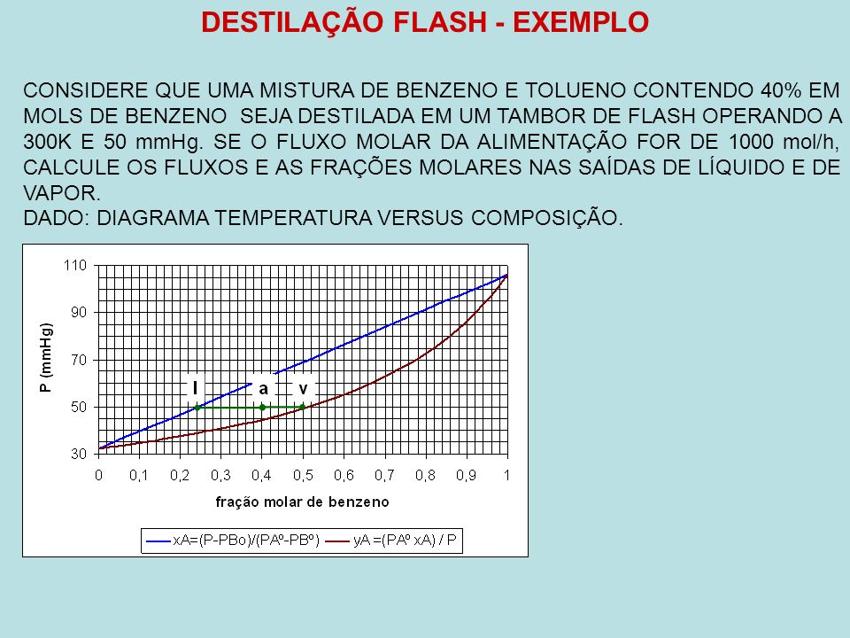DESTILAÇÃO FLASH - EXEMPLO