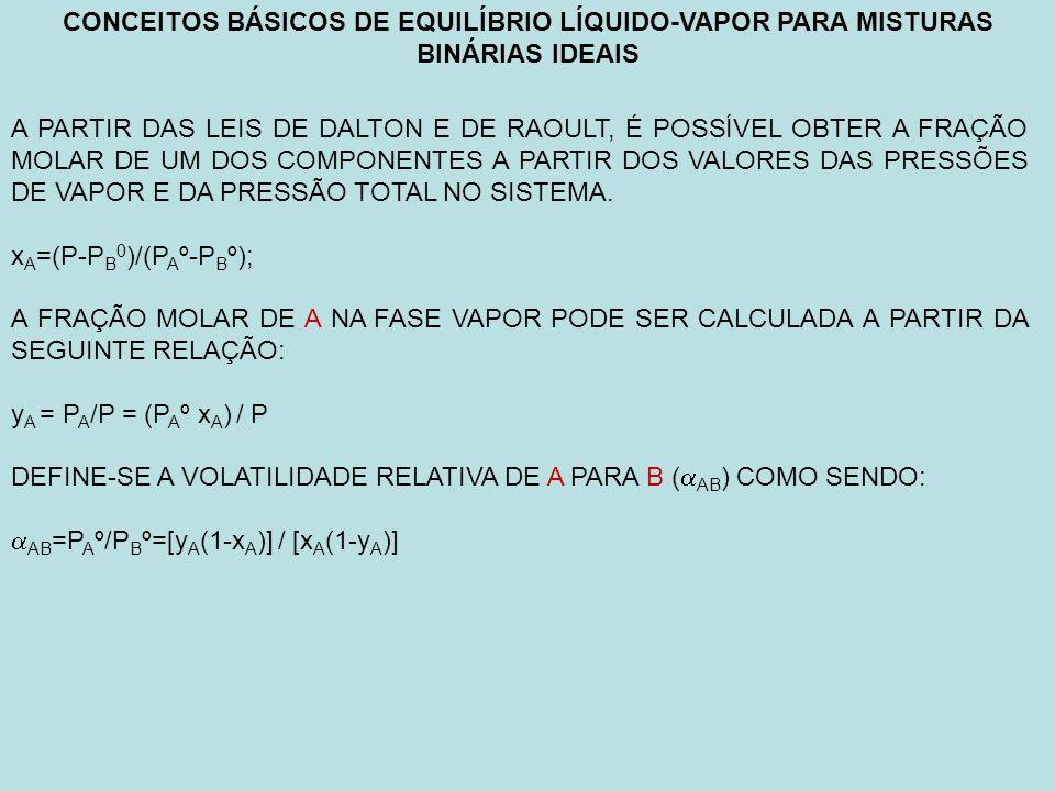CONCEITOS BÁSICOS DE EQUILÍBRIO LÍQUIDO-VAPOR PARA MISTURAS BINÁRIAS IDEAIS
