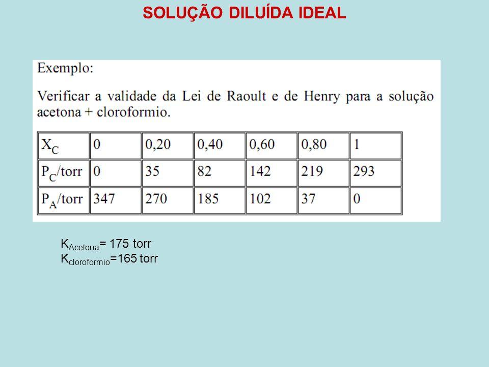 SOLUÇÃO DILUÍDA IDEAL KAcetona= 175 torr Kcloroformio=165 torr