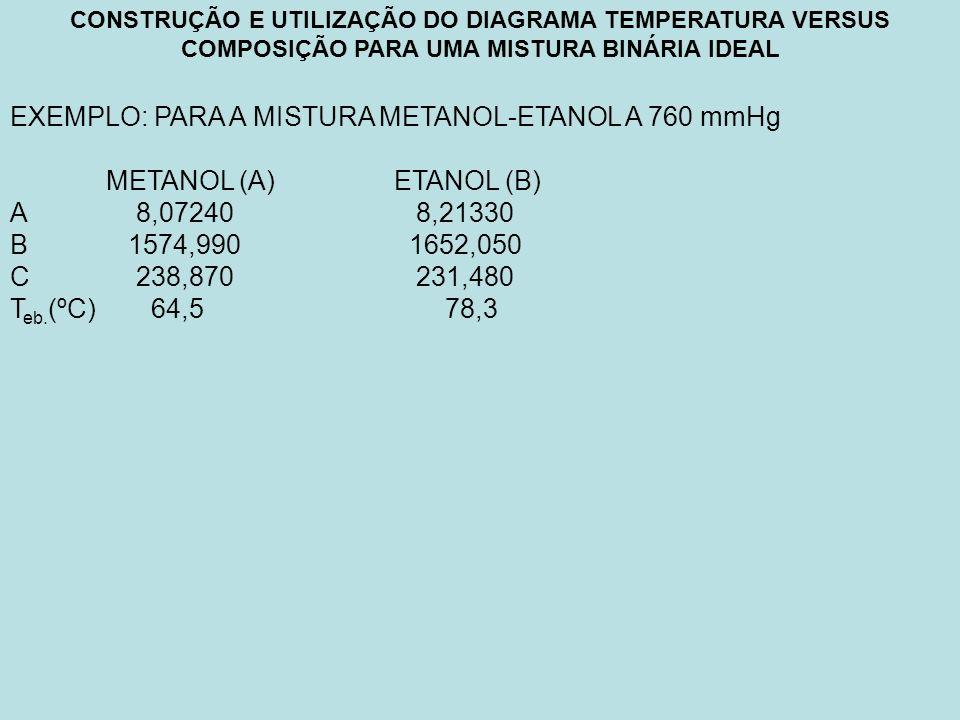 EXEMPLO: PARA A MISTURA METANOL-ETANOL A 760 mmHg