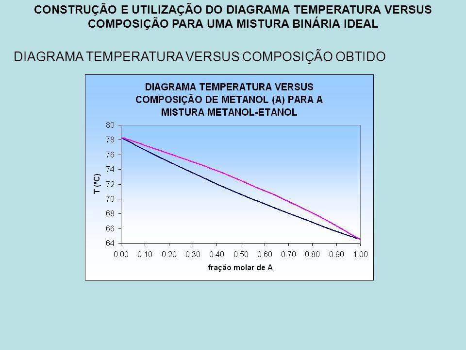 DIAGRAMA TEMPERATURA VERSUS COMPOSIÇÃO OBTIDO