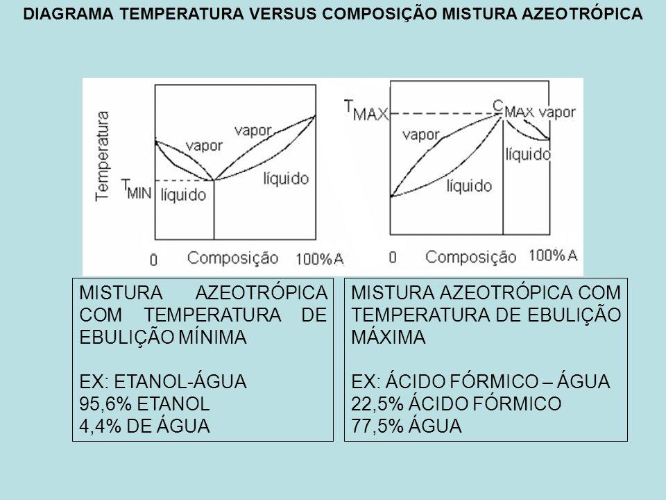 DIAGRAMA TEMPERATURA VERSUS COMPOSIÇÃO MISTURA AZEOTRÓPICA