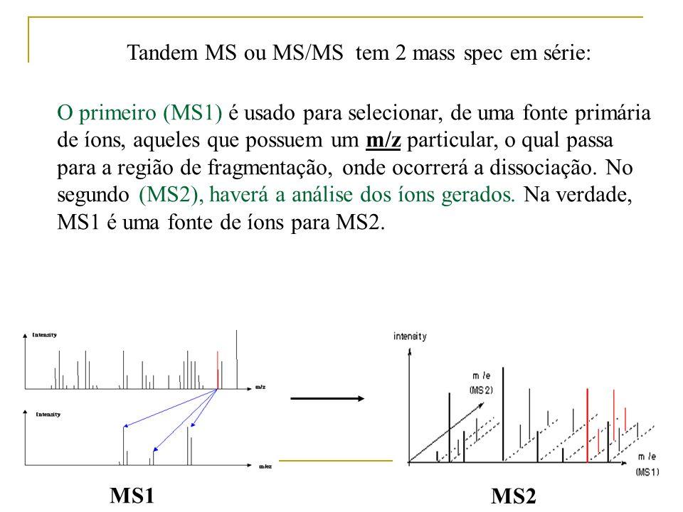 Tandem MS ou MS/MS tem 2 mass spec em série: