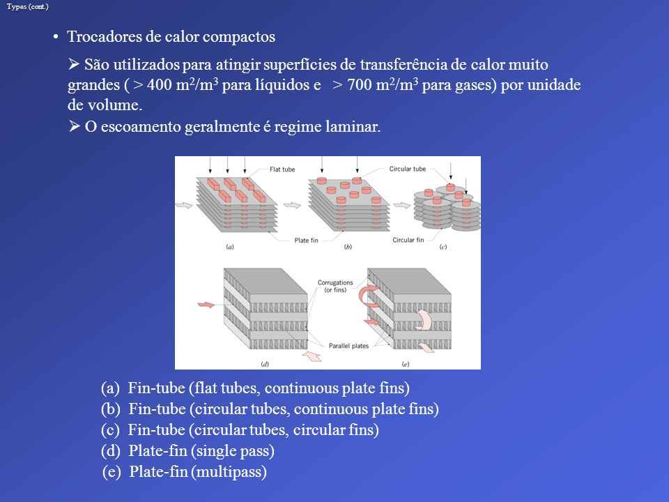 Trocadores de calor compactos