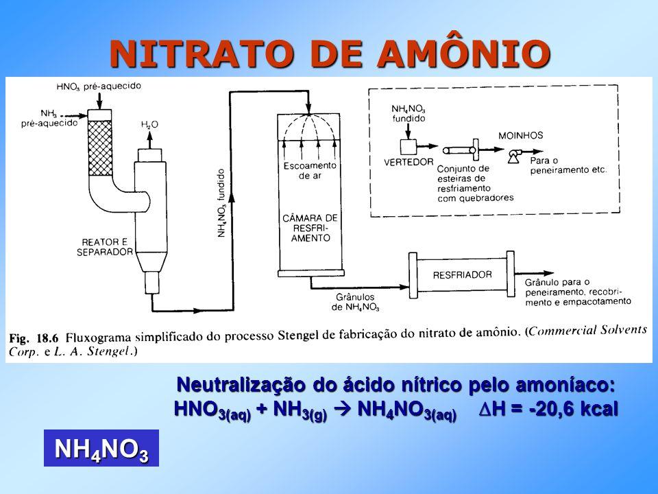 NITRATO DE AMÔNIO NH4NO3 Neutralização do ácido nítrico pelo amoníaco: