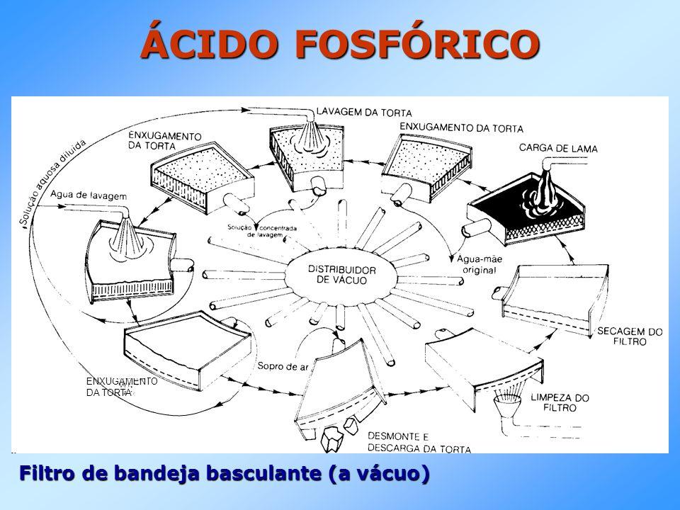 ÁCIDO FOSFÓRICO Filtro de bandeja basculante (a vácuo)
