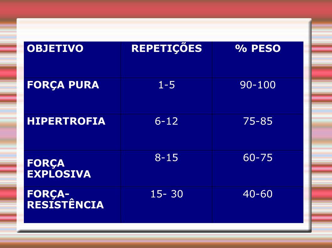 OBJETIVO REPETIÇÕES. % PESO. FORÇA PURA. 1-5. 90-100. HIPERTROFIA. 6-12. 75-85. FORÇA EXPLOSIVA.