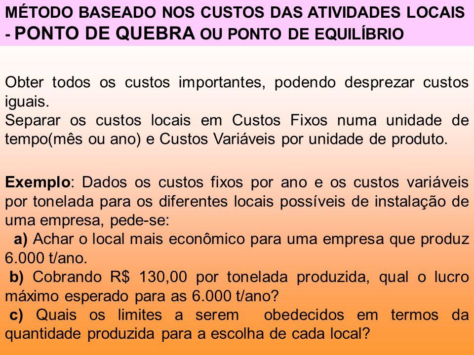 MÉTODO BASEADO NOS CUSTOS DAS ATIVIDADES LOCAIS - PONTO DE QUEBRA OU PONTO DE EQUILÍBRIO