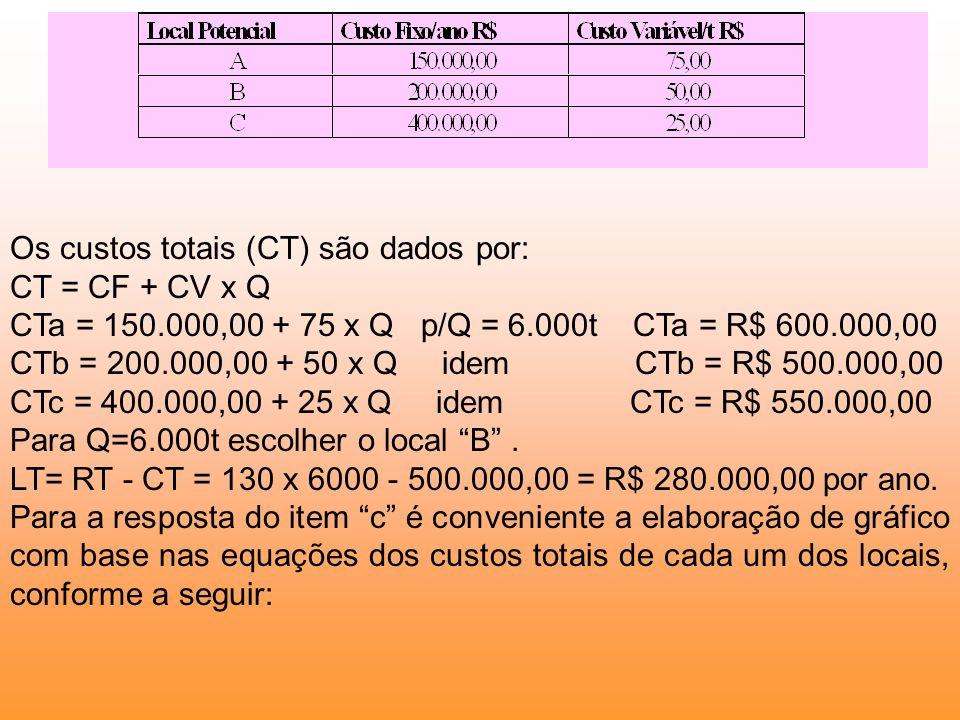 Os custos totais (CT) são dados por: