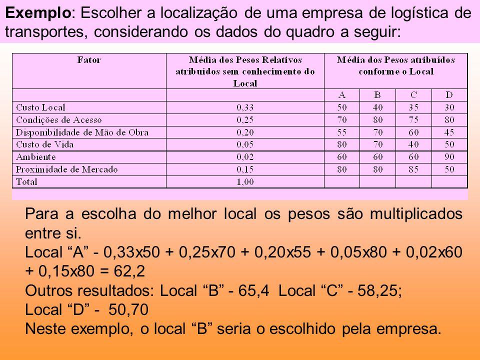 Exemplo: Escolher a localização de uma empresa de logística de transportes, considerando os dados do quadro a seguir: