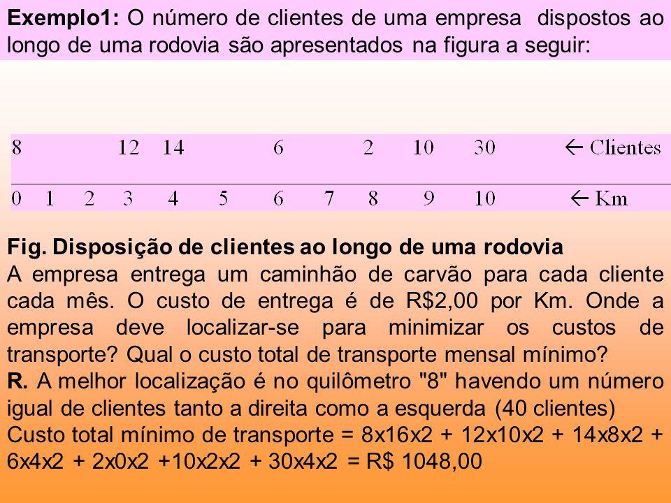 Exemplo1: O número de clientes de uma empresa dispostos ao longo de uma rodovia são apresentados na figura a seguir: