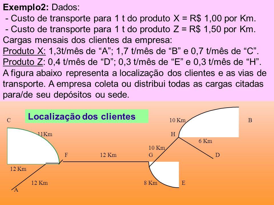 - Custo de transporte para 1 t do produto X = R$ 1,00 por Km.
