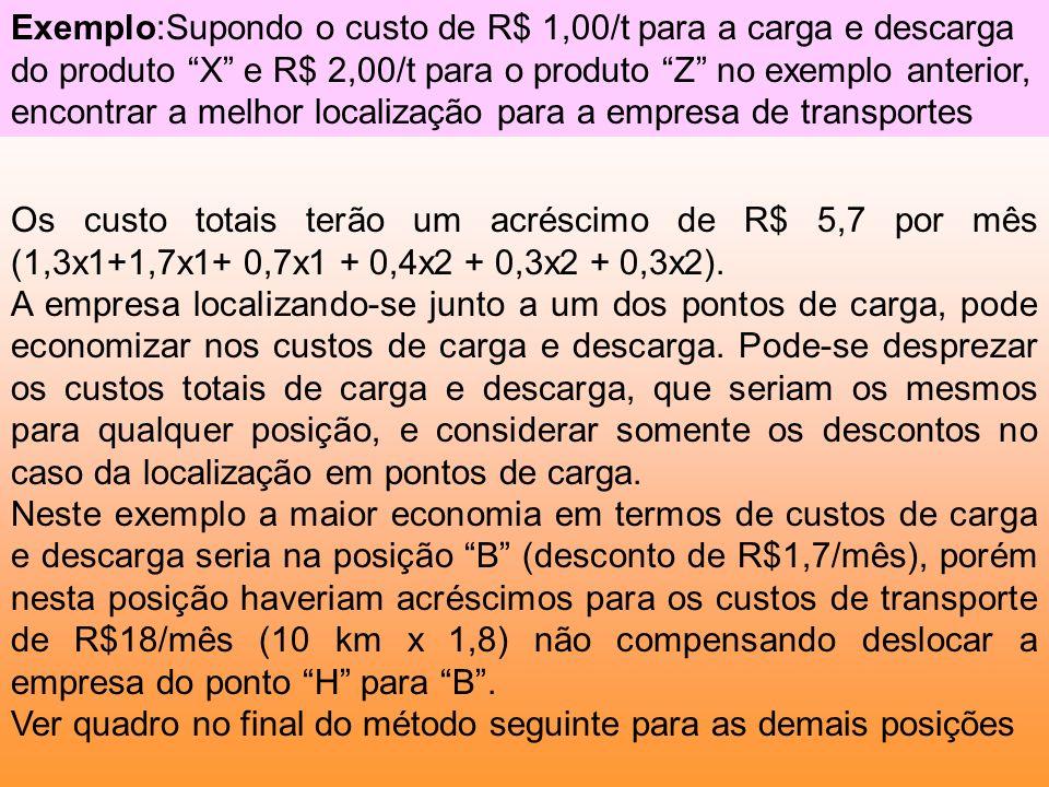 Exemplo:Supondo o custo de R$ 1,00/t para a carga e descarga do produto X e R$ 2,00/t para o produto Z no exemplo anterior, encontrar a melhor localização para a empresa de transportes