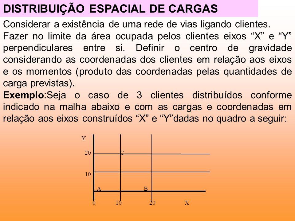 DISTRIBUIÇÃO ESPACIAL DE CARGAS