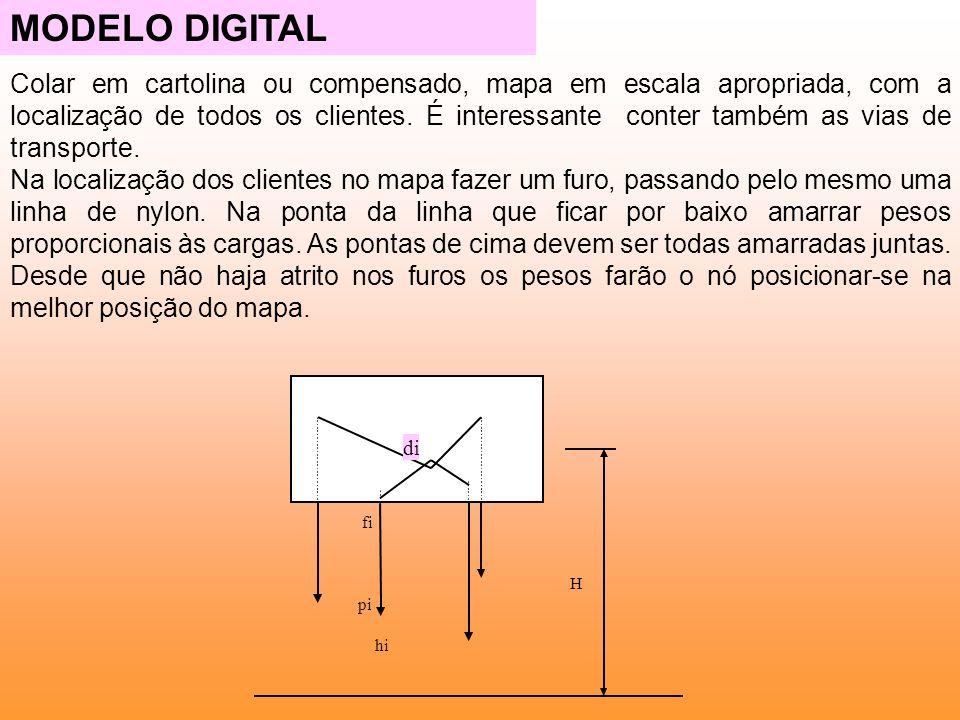 MODELO DIGITAL