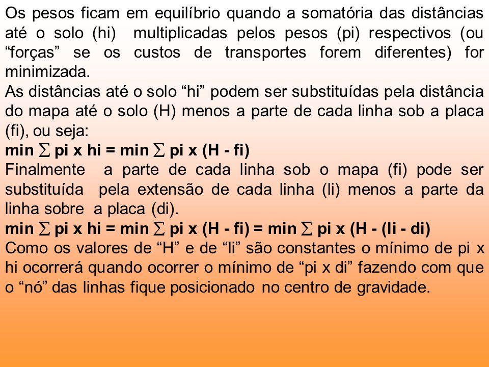 Os pesos ficam em equilíbrio quando a somatória das distâncias até o solo (hi) multiplicadas pelos pesos (pi) respectivos (ou forças se os custos de transportes forem diferentes) for minimizada.