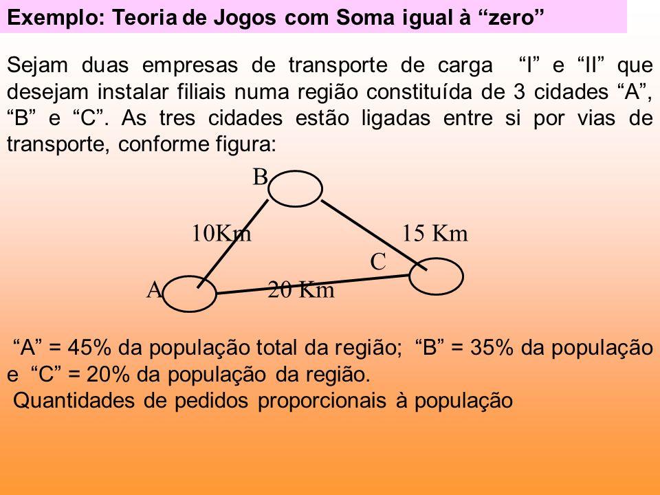 Exemplo: Teoria de Jogos com Soma igual à zero