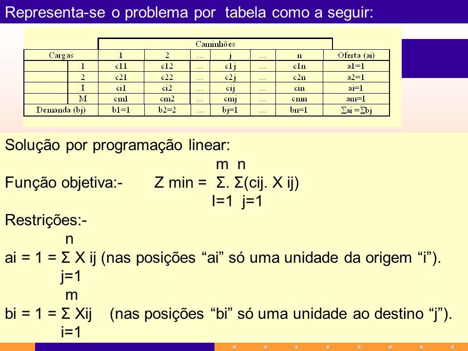 Representa-se o problema por tabela como a seguir: