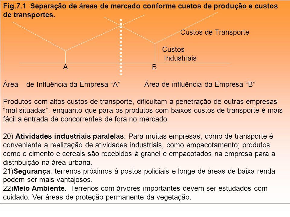 Fig.7.1 Separação de áreas de mercado conforme custos de produção e custos de transportes.