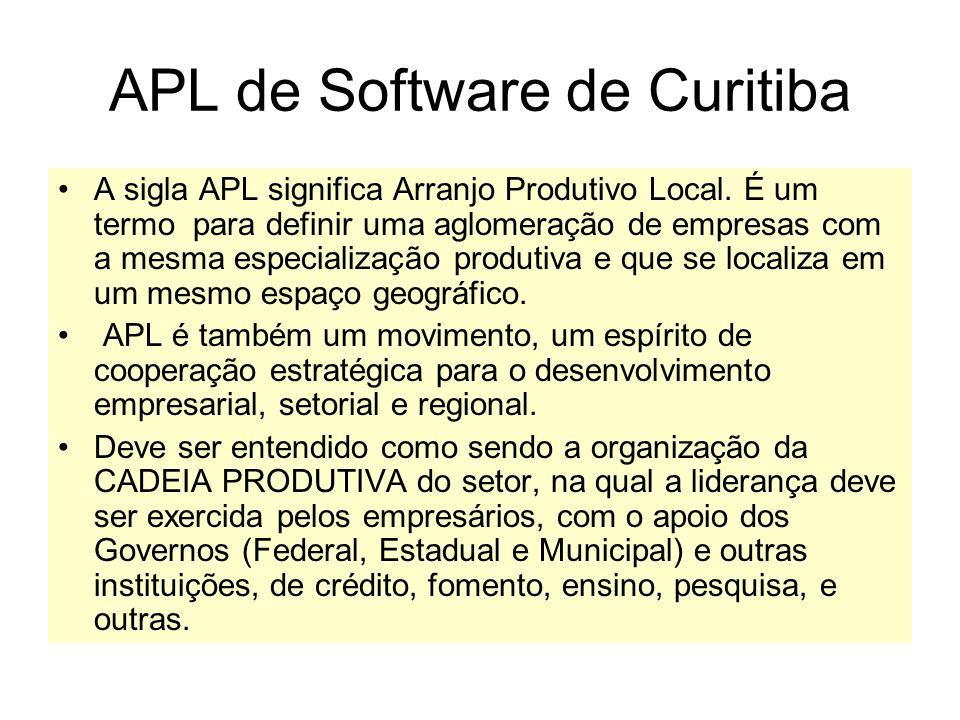 APL de Software de Curitiba