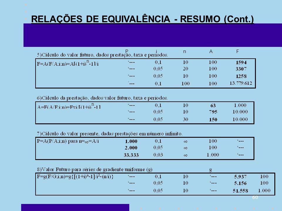 RELAÇÕES DE EQUIVALÊNCIA - RESUMO (Cont.)