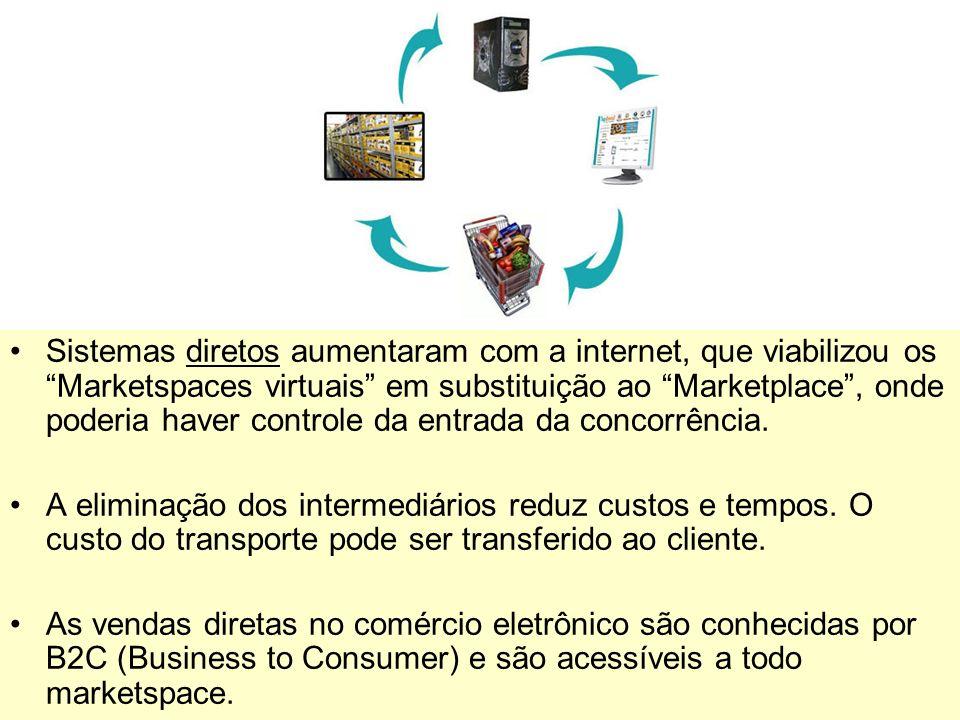 Sistemas diretos aumentaram com a internet, que viabilizou os Marketspaces virtuais em substituição ao Marketplace , onde poderia haver controle da entrada da concorrência.
