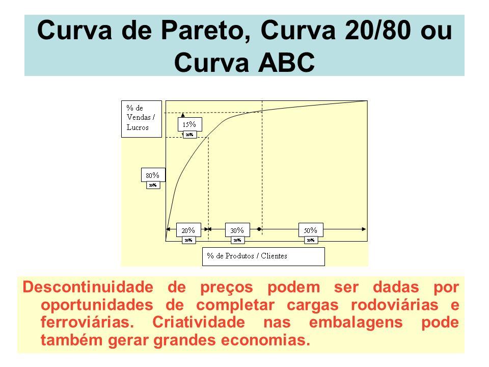 Curva de Pareto, Curva 20/80 ou Curva ABC