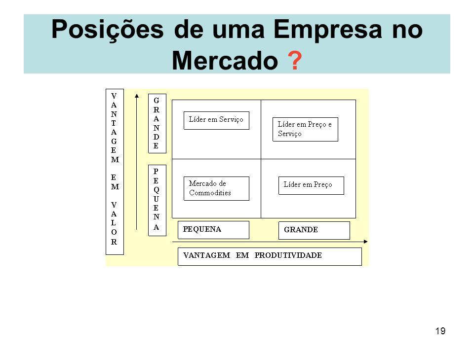 Posições de uma Empresa no Mercado