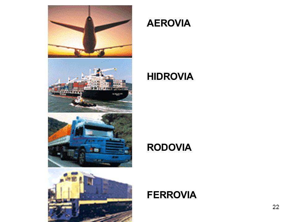 AEROVIA HIDROVIA RODOVIA FERROVIA