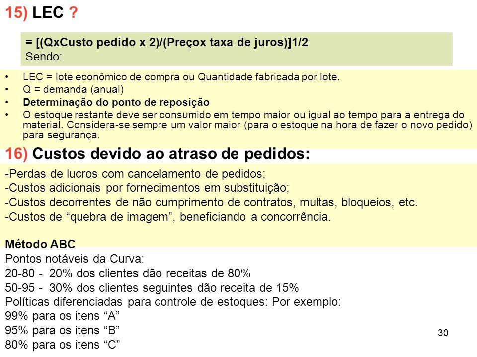 16) Custos devido ao atraso de pedidos: