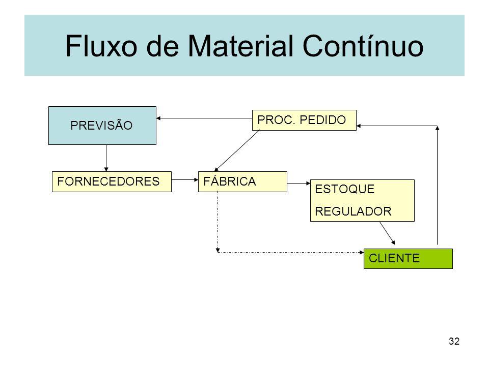 Fluxo de Material Contínuo