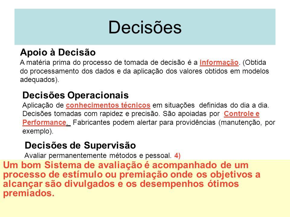 Decisões Apoio à Decisão Decisões Operacionais Decisões de Supervisão