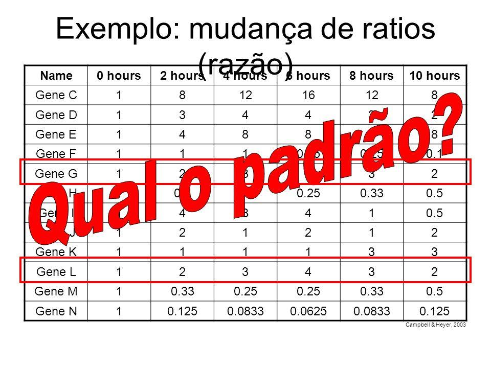 Exemplo: mudança de ratios (razão)