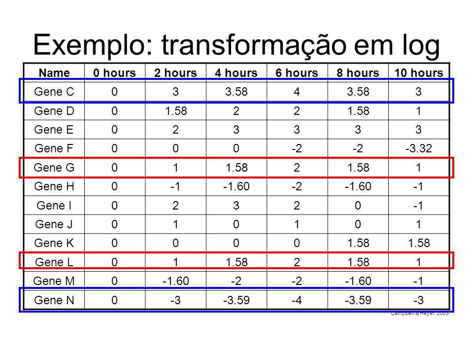 Exemplo: transformação em log