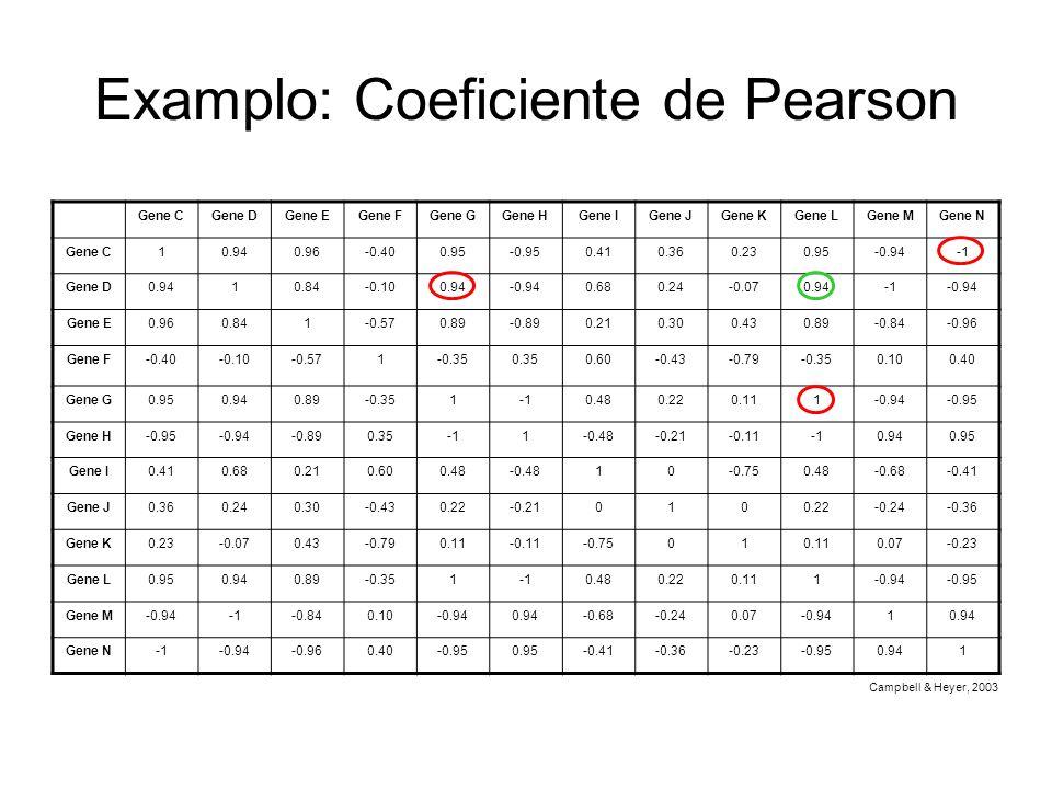 Examplo: Coeficiente de Pearson