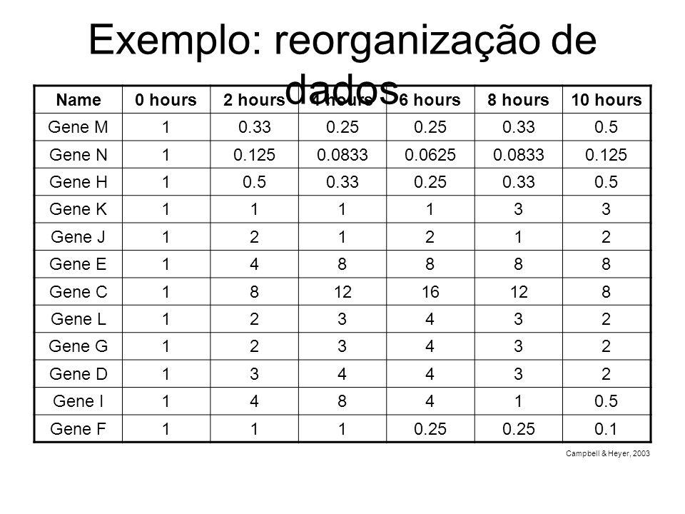 Exemplo: reorganização de dados