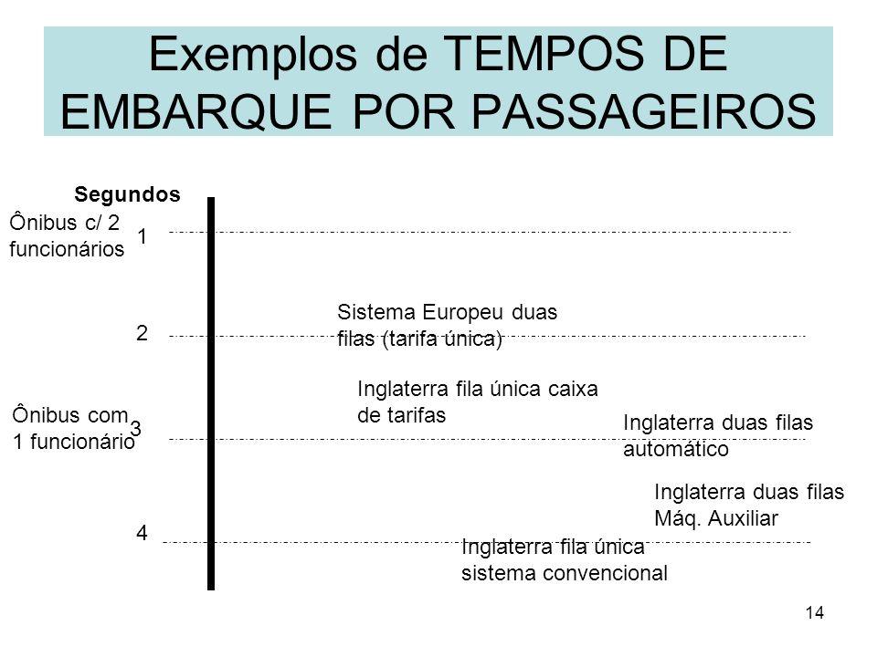 Exemplos de TEMPOS DE EMBARQUE POR PASSAGEIROS