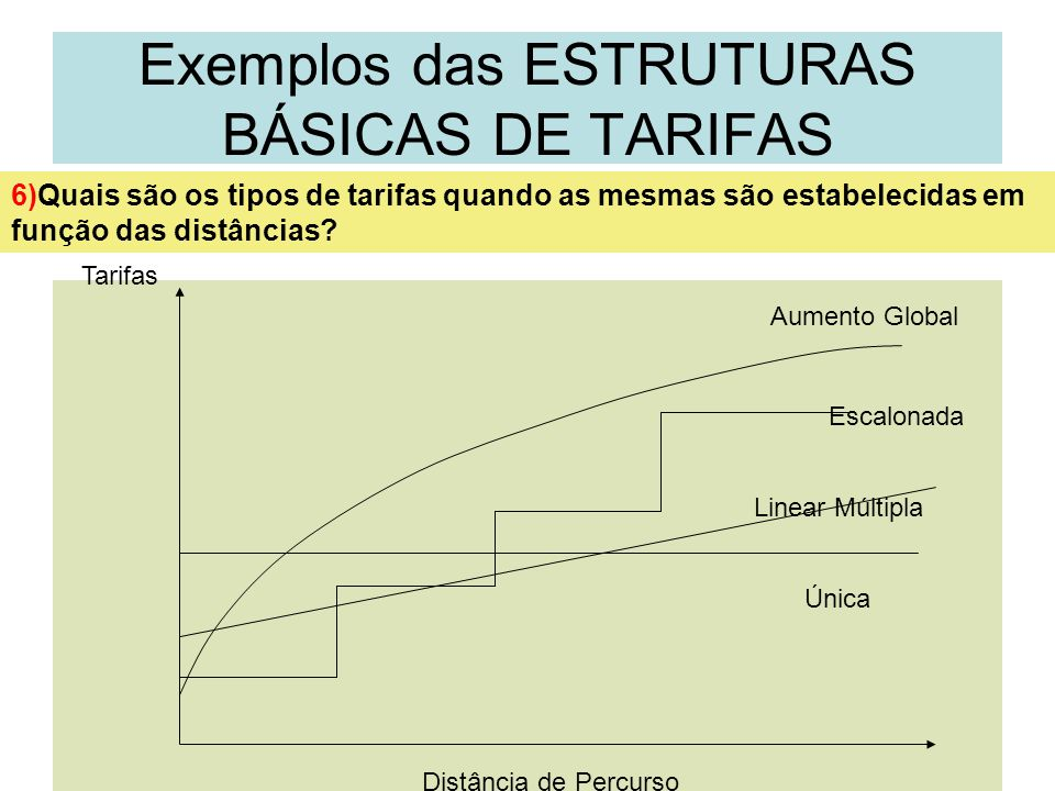 Exemplos das ESTRUTURAS BÁSICAS DE TARIFAS
