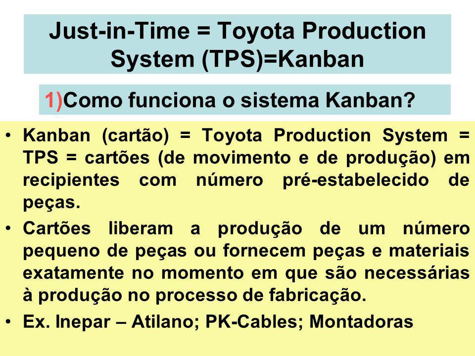 Just-in-Time = Toyota Production System (TPS)=Kanban