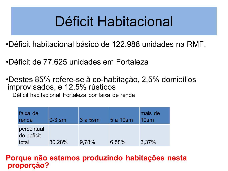 Déficit Habitacional Déficit habitacional básico de 122.988 unidades na RMF. Déficit de 77.625 unidades em Fortaleza.