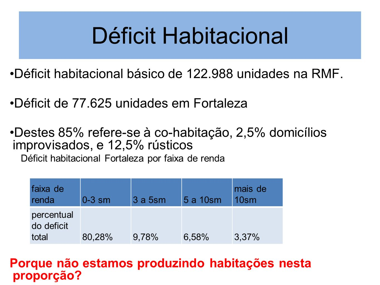 Déficit HabitacionalDéficit habitacional básico de 122.988 unidades na RMF. Déficit de 77.625 unidades em Fortaleza.